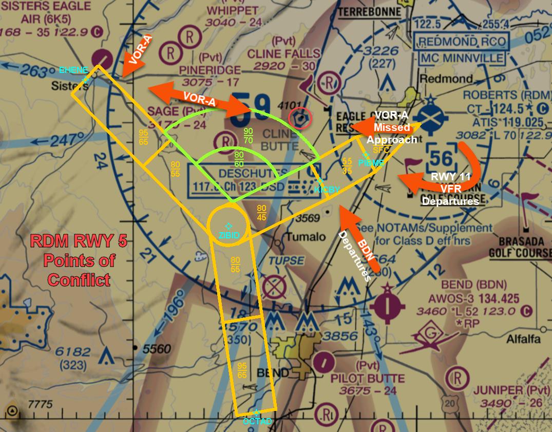 RDM RWY5 Conflicts